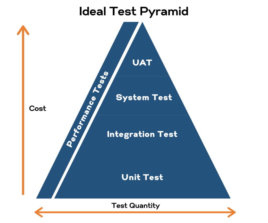 Three Things to Consider when Selecting your Test Automation Tool