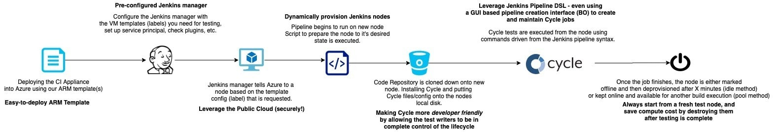 Jenkins cloud relationship