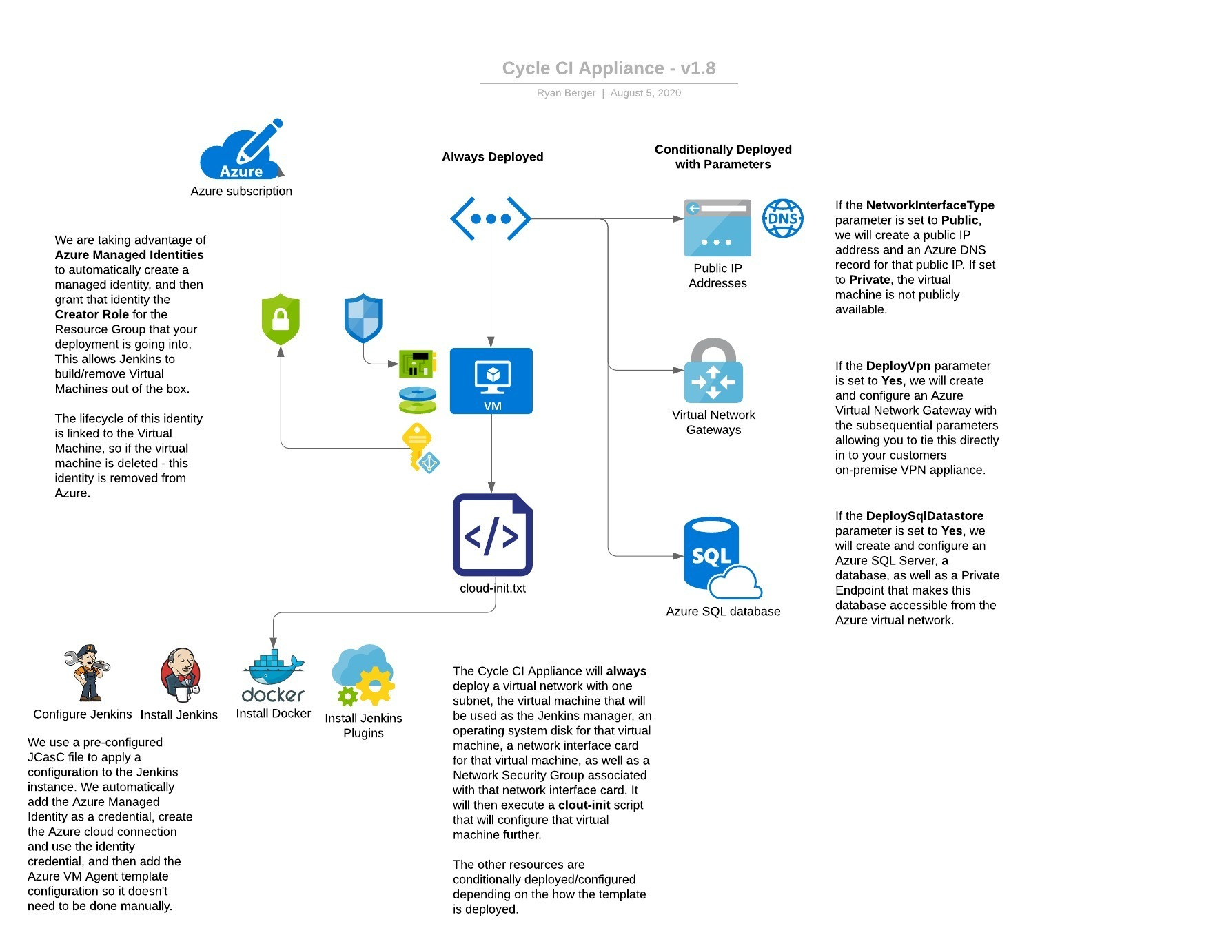 Test automation in the cloud
