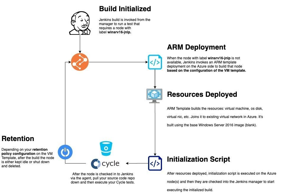 Jenkins Cloud infrastructure